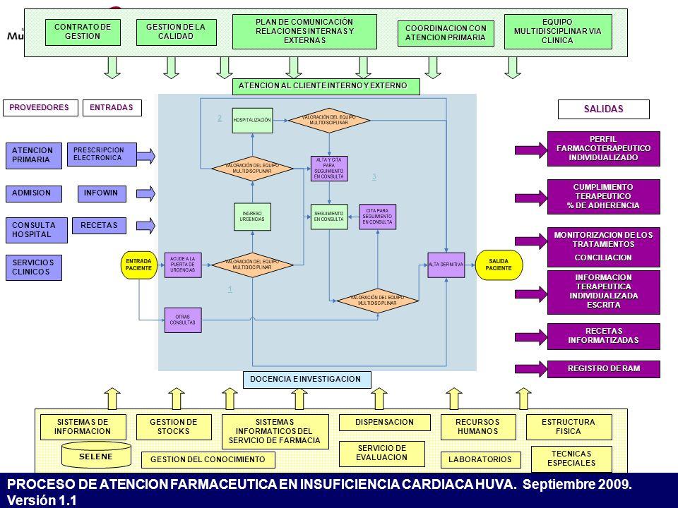 CONTRATO DE GESTION GESTION DE LA CALIDAD. PLAN DE COMUNICACIÓN RELACIONES INTERNAS Y EXTERNAS. EQUIPO MULTIDISCIPLINAR VIA CLINICA.