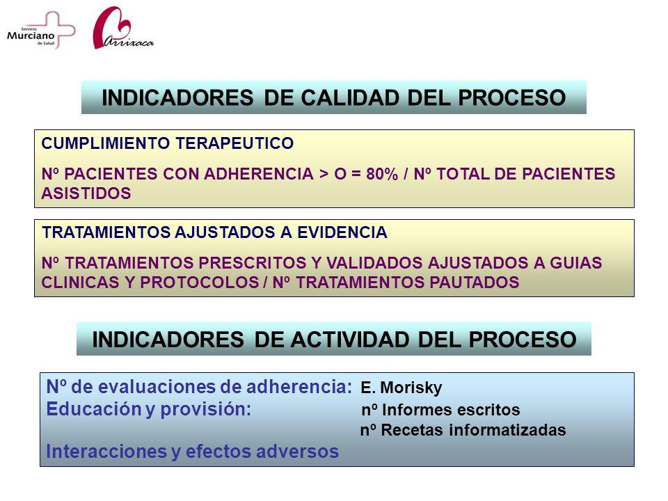 INDICADORES DE CALIDAD DEL PROCESO