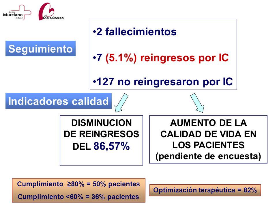 2 fallecimientos 7 (5.1%) reingresos por IC Seguimiento