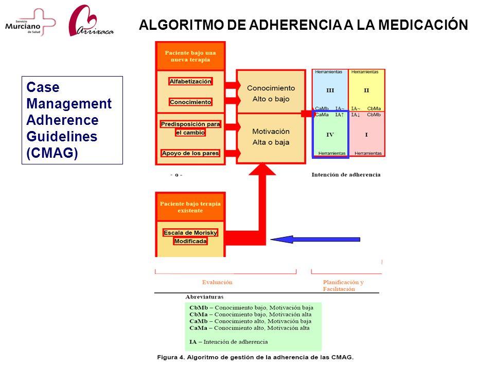 ALGORITMO DE ADHERENCIA A LA MEDICACIÓN