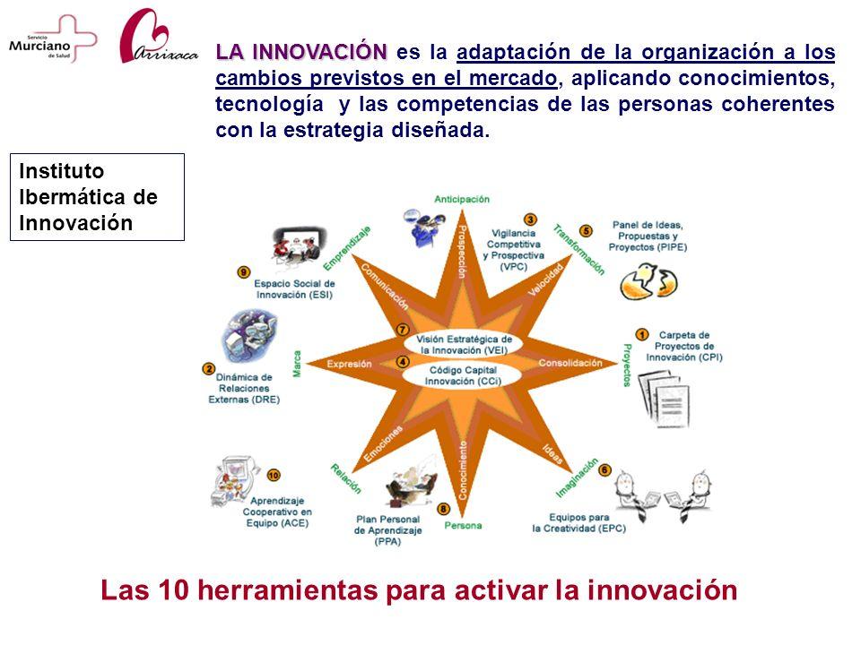 Las 10 herramientas para activar la innovación
