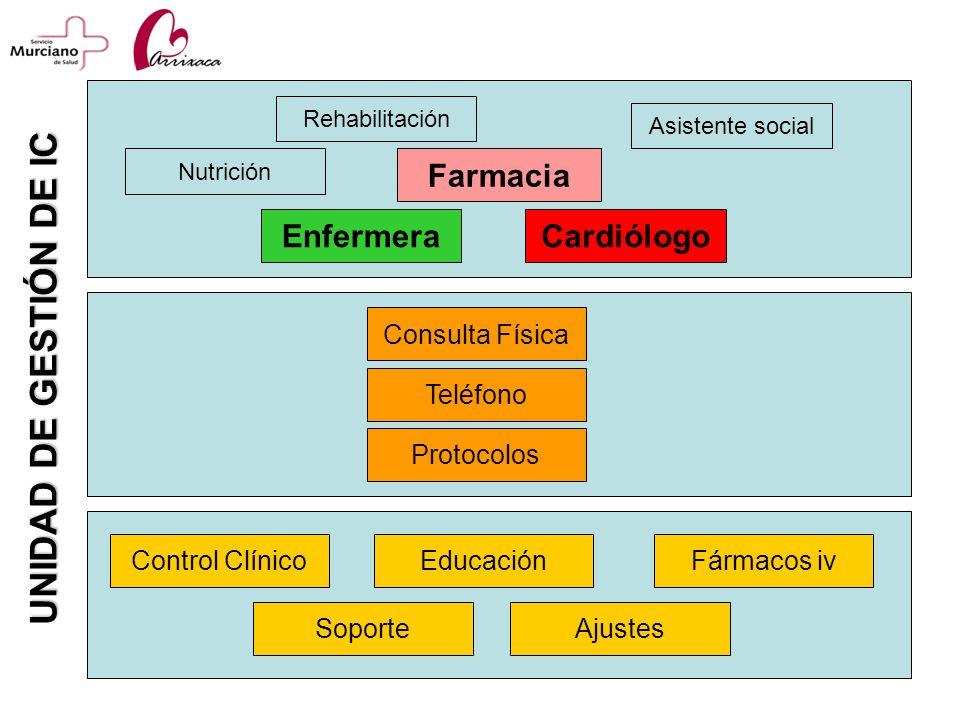 UNIDAD DE GESTIÓN DE IC Farmacia Enfermera Cardiólogo Consulta Física