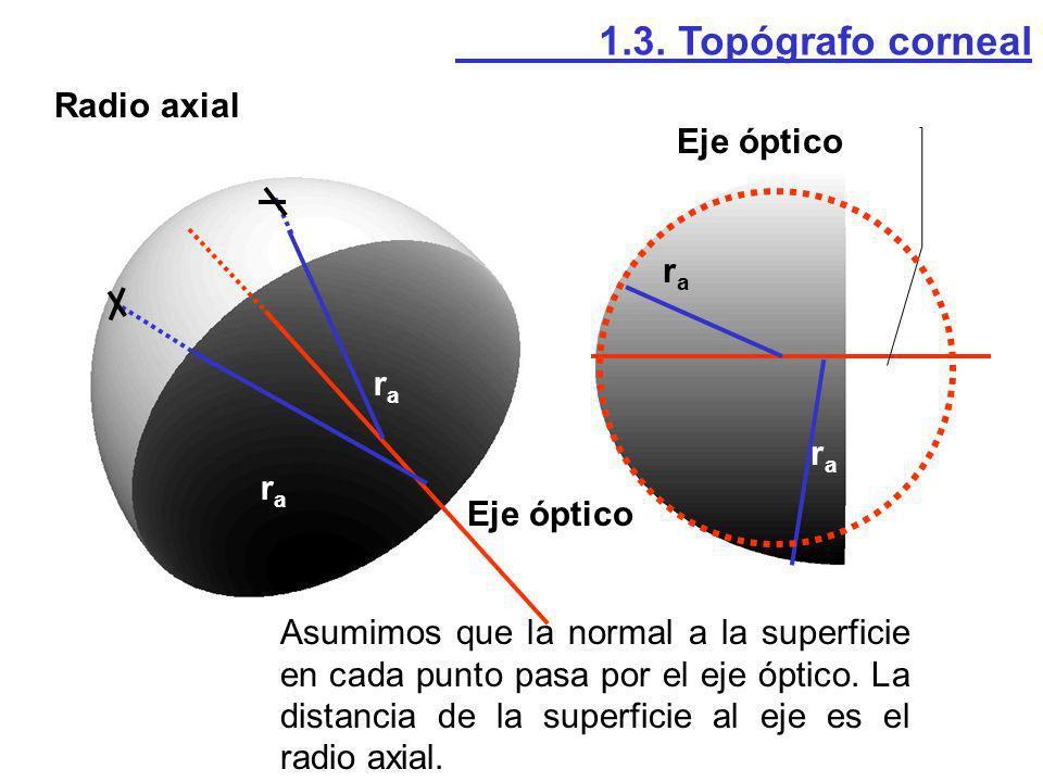 1.3. Topógrafo corneal Radio axial. Eje óptico. ra. ra. ra. ra. Eje óptico.