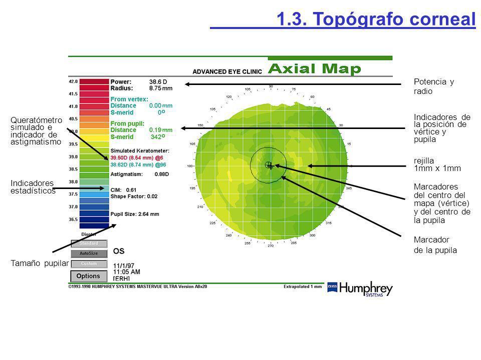 1.3. Topógrafo corneal Potencia y radio Indicadores de la posición de