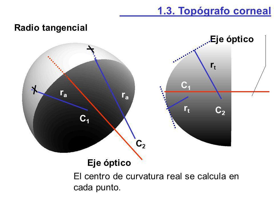1.3. Topógrafo corneal Radio tangencial. Eje óptico. rt. C1. ra. ra. rt. C2. C1. C2. Eje óptico.