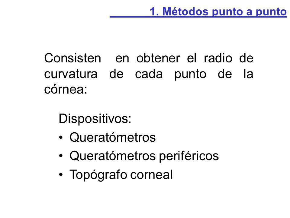 Consisten en obtener el radio de curvatura de cada punto de la córnea: