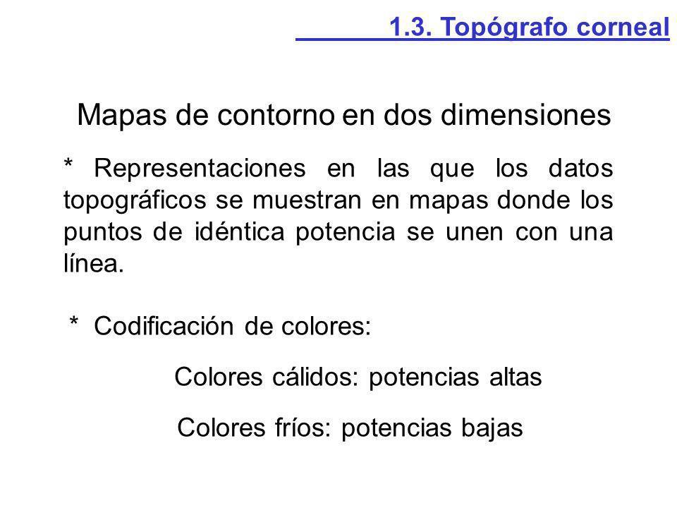 Mapas de contorno en dos dimensiones