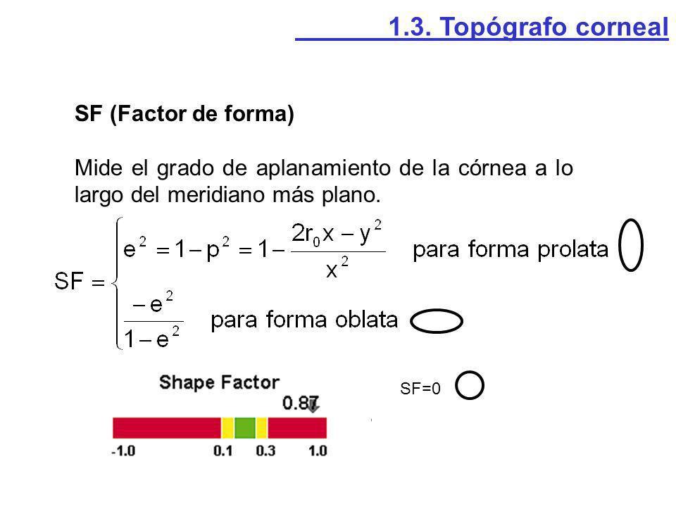 1.3. Topógrafo corneal SF (Factor de forma)