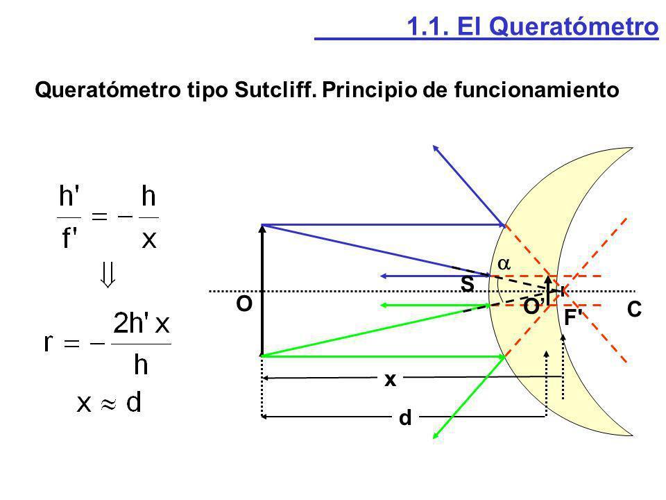 Queratómetro tipo Sutcliff. Principio de funcionamiento