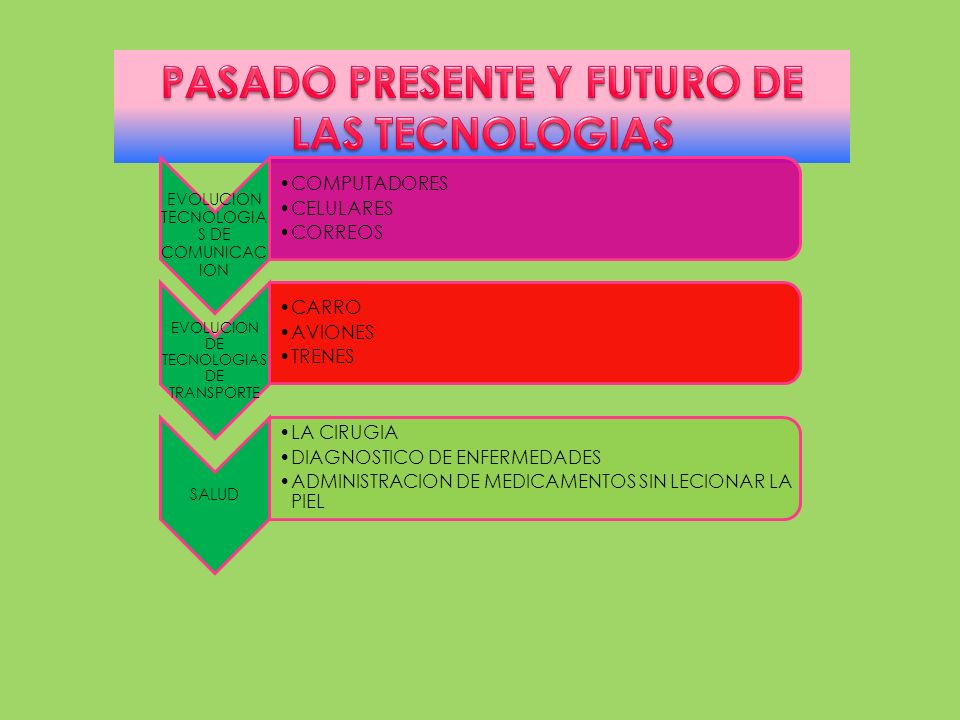 PASADO PRESENTE Y FUTURO DE LAS TECNOLOGIAS