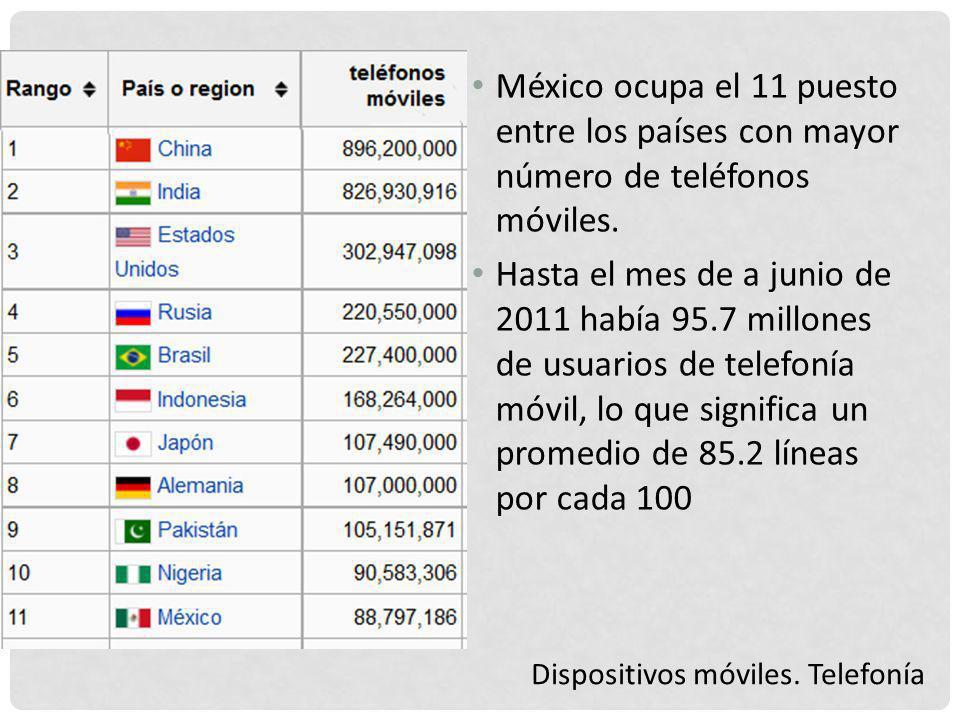 México ocupa el 11 puesto entre los países con mayor número de teléfonos móviles.
