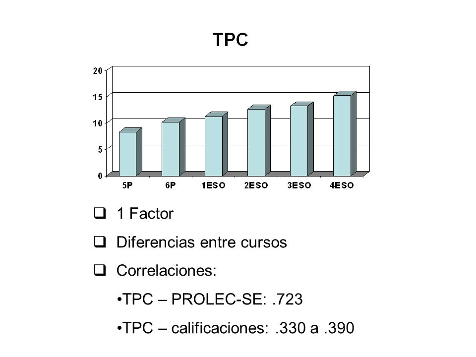 1 Factor Diferencias entre cursos. Correlaciones: TPC – PROLEC-SE: .723.