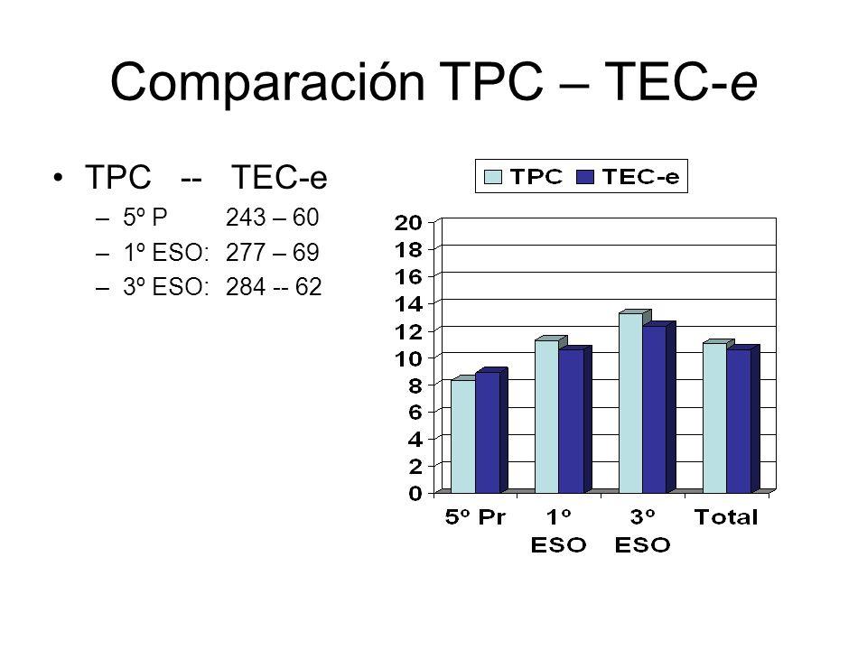 Comparación TPC – TEC-e