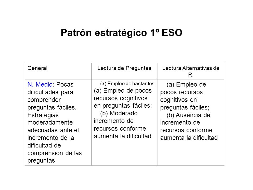 Patrón estratégico 1º ESO
