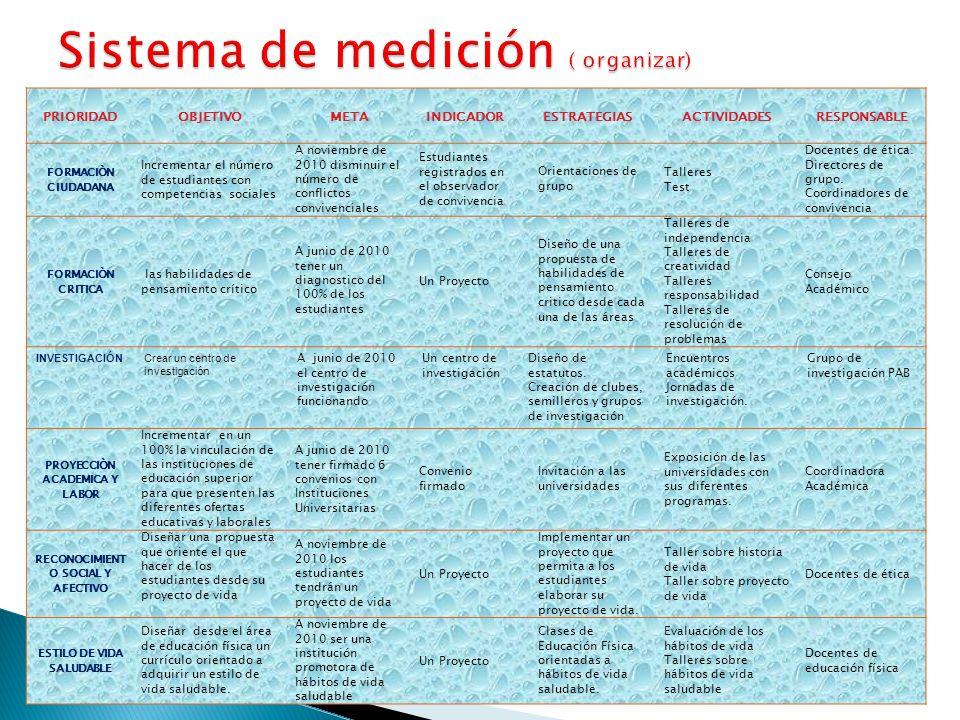 Sistema de medición ( organizar)