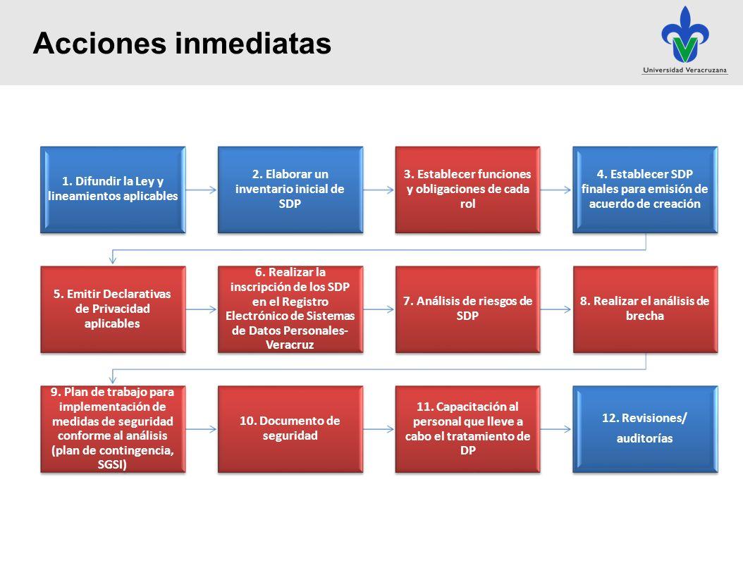 Acciones inmediatas 1. Difundir la Ley y lineamientos aplicables