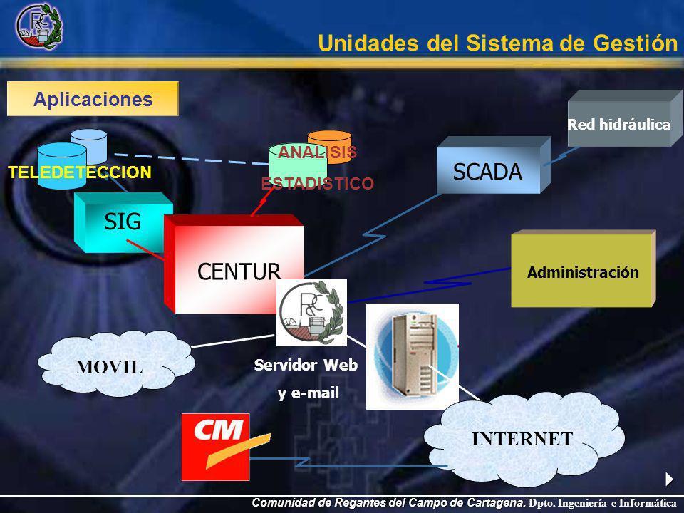 Esquema de la red de comunicaciones