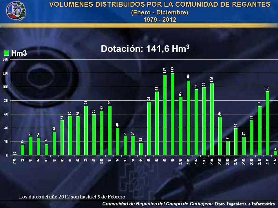 Evolución precio medio anual de distribución de agua