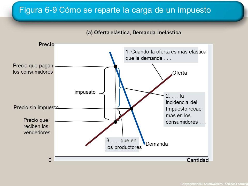 Figura 6-9 Cómo se reparte la carga de un impuesto