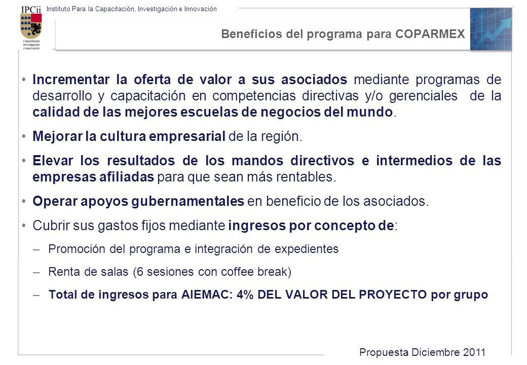 Beneficios del programa para COPARMEX