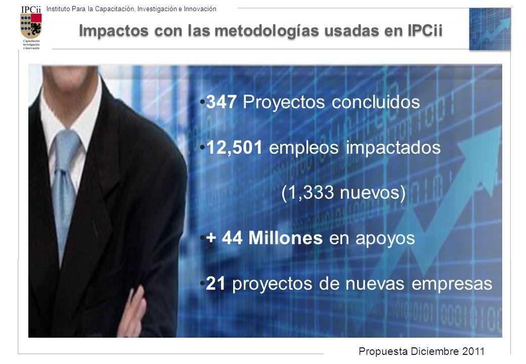 Impactos con las metodologías usadas en IPCii