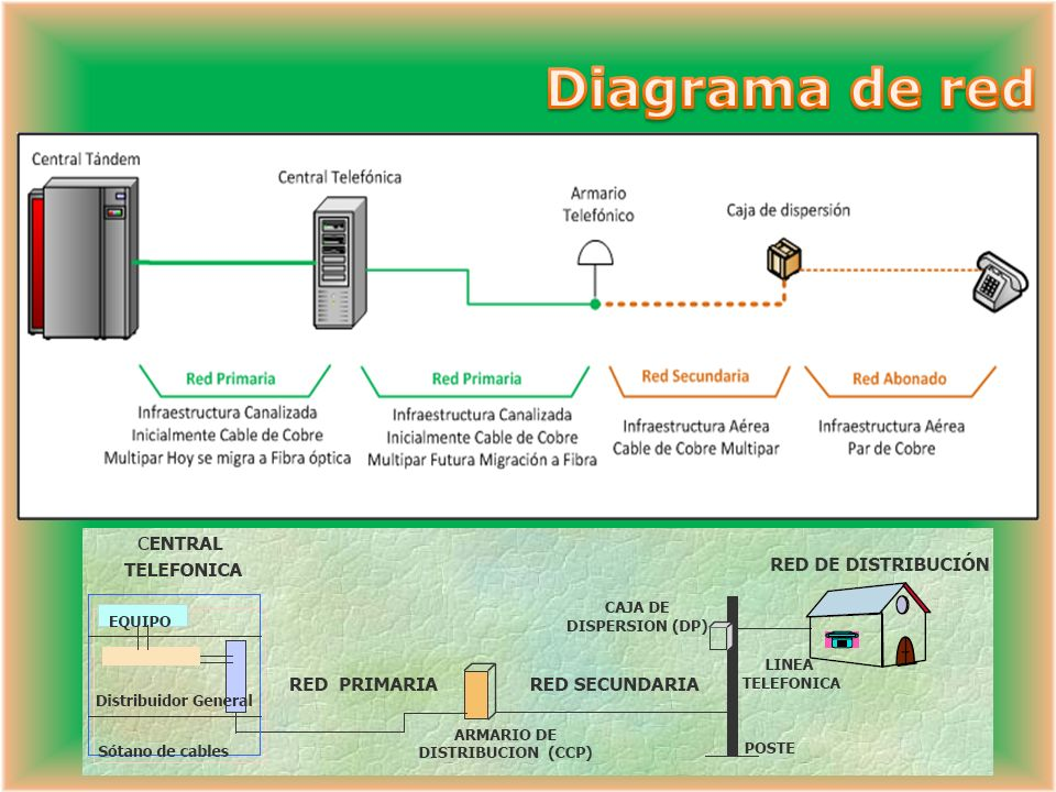 Diagrama de red Se divide en: