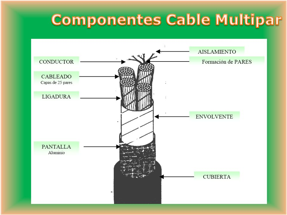 Componentes Cable Multipar