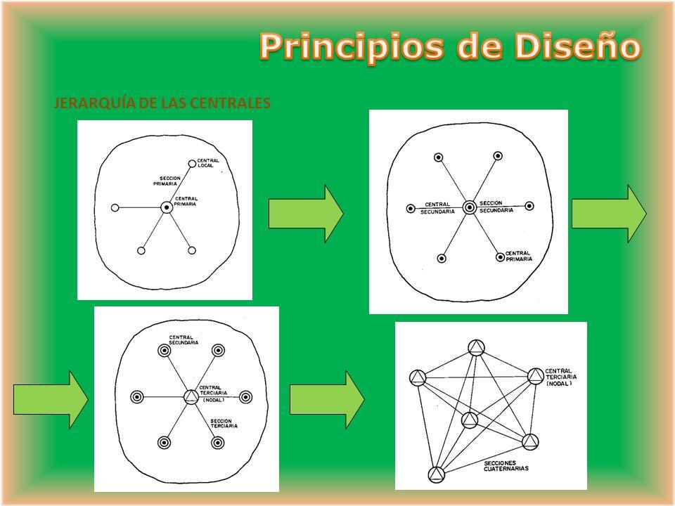 Principios de Diseño JERARQUÍA DE LAS CENTRALES