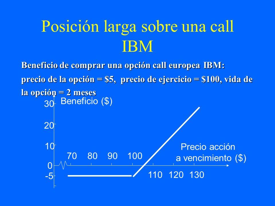 Posición larga sobre una call IBM
