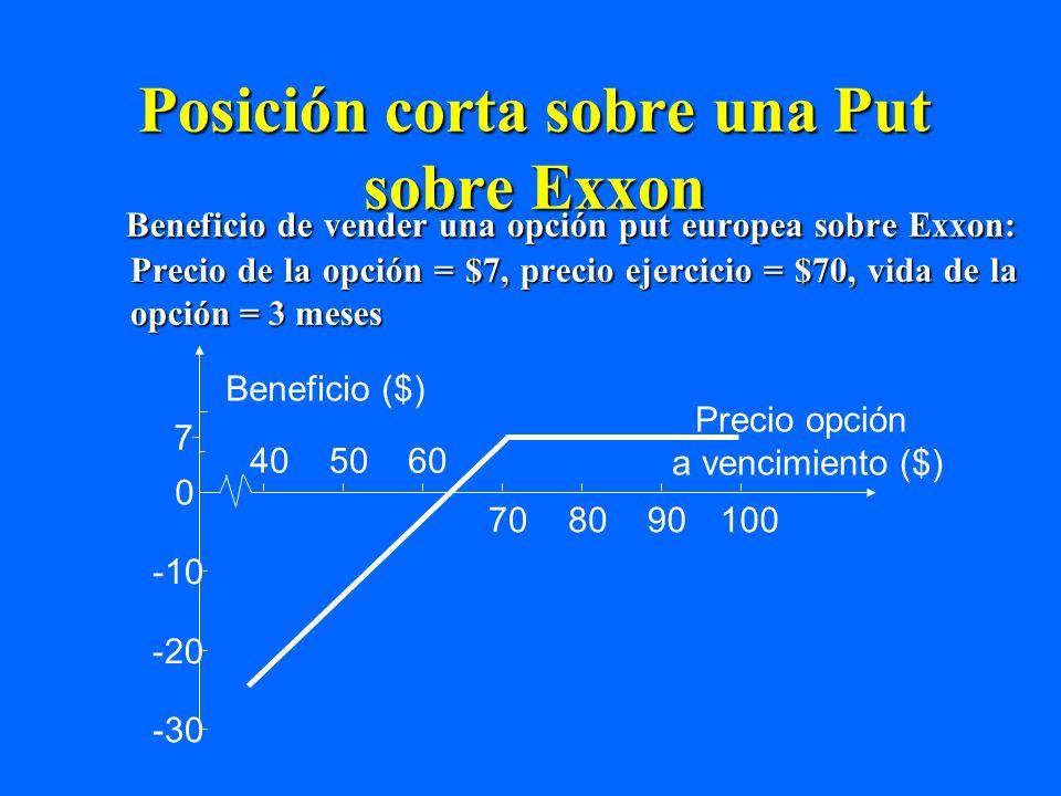 Posición corta sobre una Put sobre Exxon