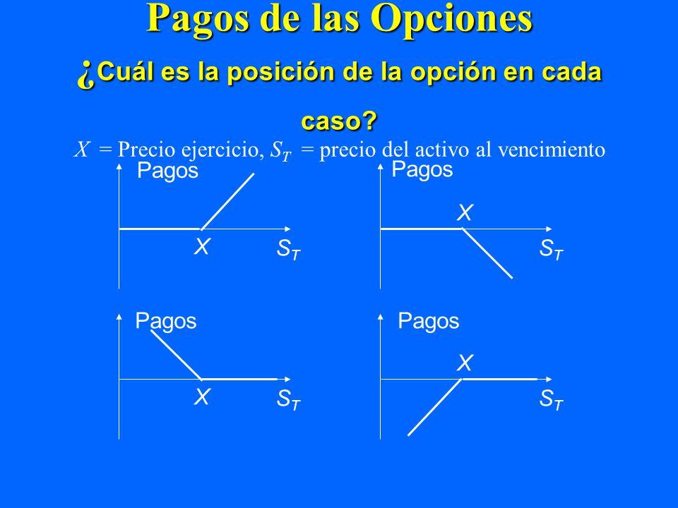 Pagos de las Opciones ¿Cuál es la posición de la opción en cada caso