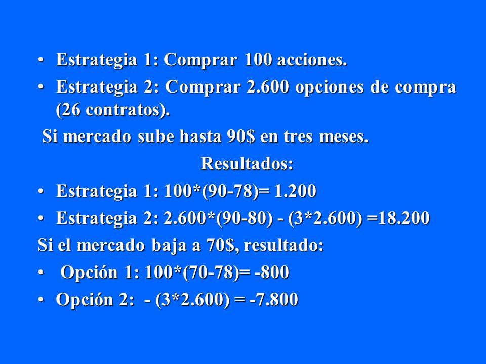 Estrategia 1: Comprar 100 acciones.