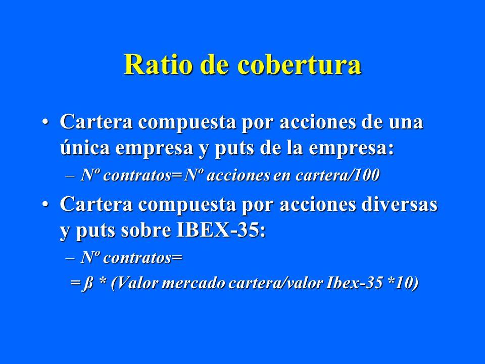 Ratio de cobertura Cartera compuesta por acciones de una única empresa y puts de la empresa: Nº contratos= Nº acciones en cartera/100.