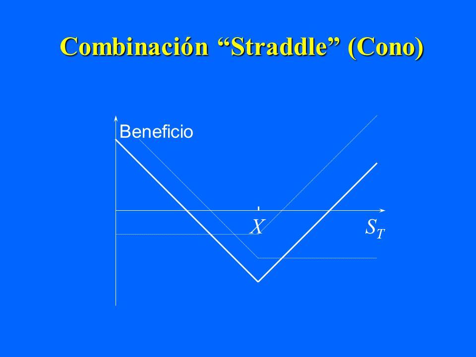 Combinación Straddle (Cono)