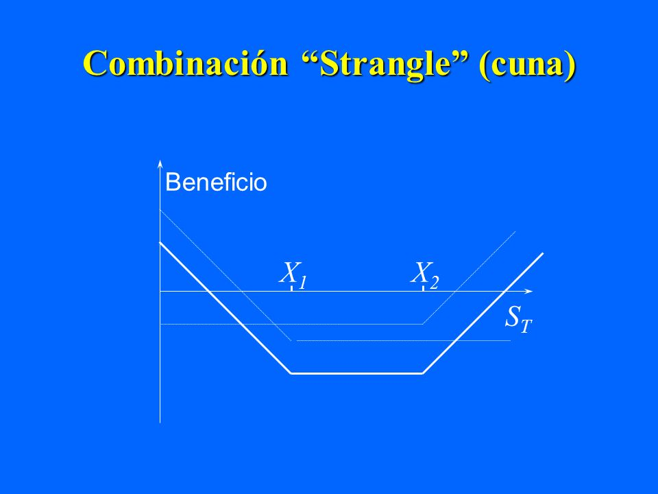 Combinación Strangle (cuna)