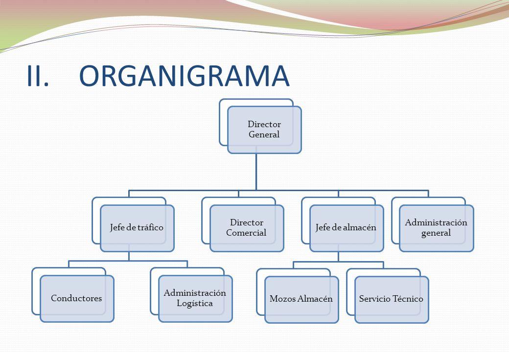 ORGANIGRAMA Director General Director Comercial Jefe de tráfico
