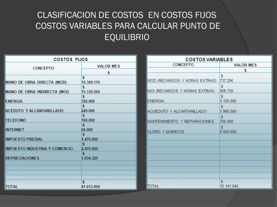 CLASIFICACION DE COSTOS EN COSTOS FIJOS COSTOS VARIABLES PARA CALCULAR PUNTO DE EQUILIBRIO