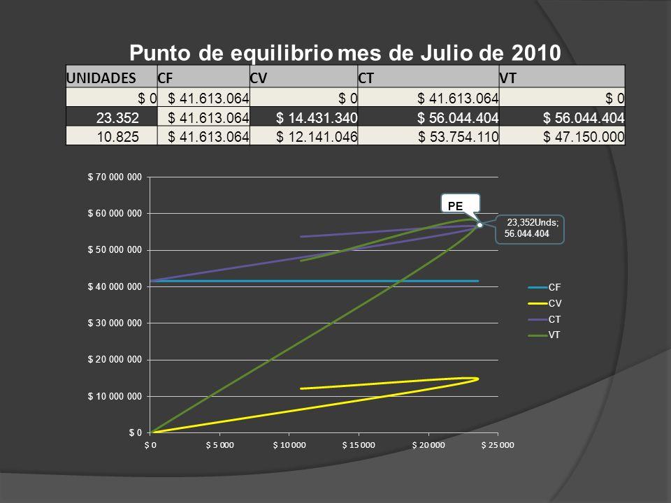 Punto de equilibrio mes de Julio de 2010