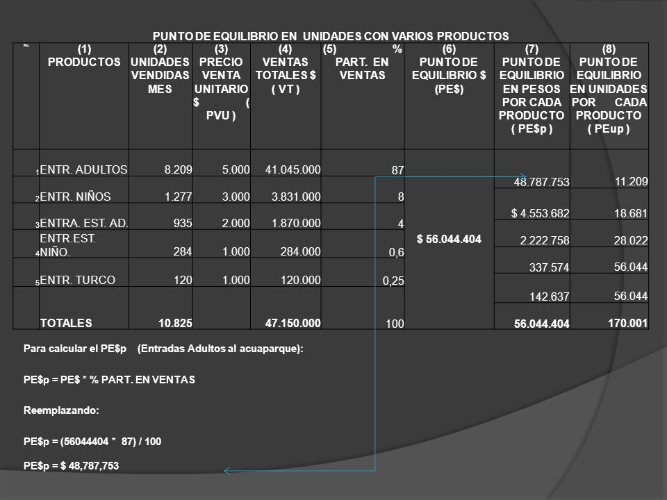 PUNTO DE EQUILIBRIO EN UNIDADES CON VARIOS PRODUCTOS (1) PRODUCTOS