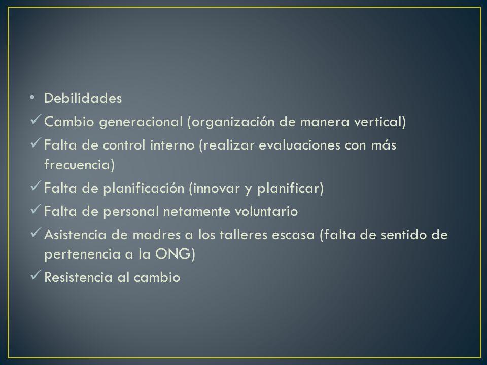 Debilidades Cambio generacional (organización de manera vertical) Falta de control interno (realizar evaluaciones con más frecuencia)