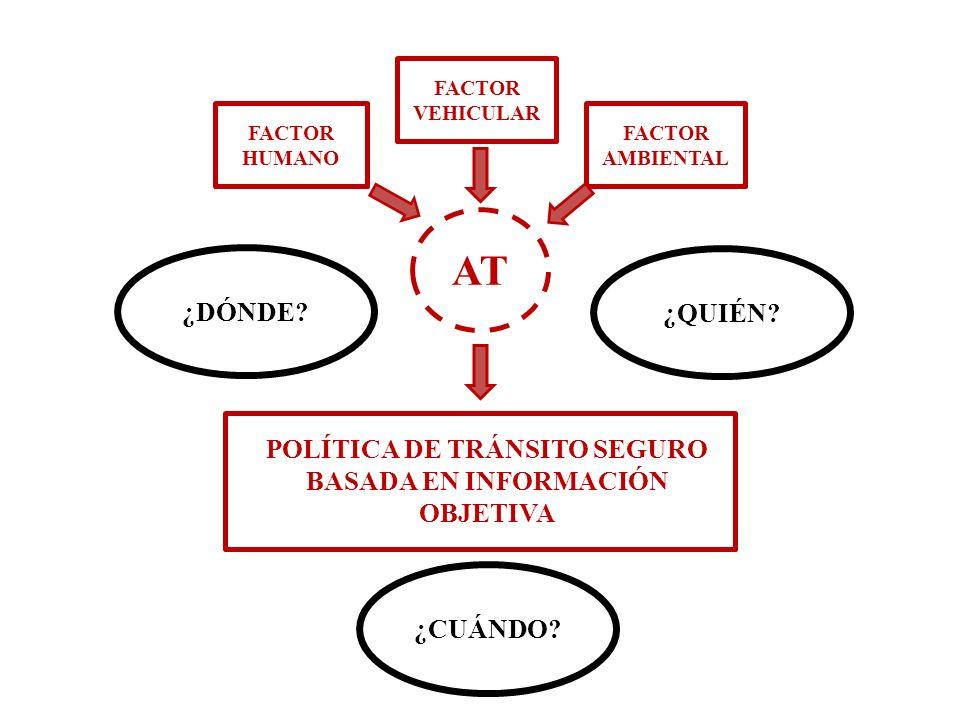 POLÍTICA DE TRÁNSITO SEGURO BASADA EN INFORMACIÓN OBJETIVA