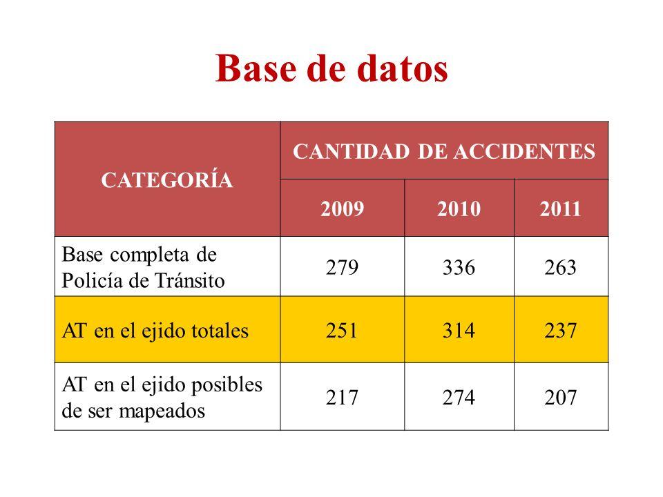 CANTIDAD DE ACCIDENTES