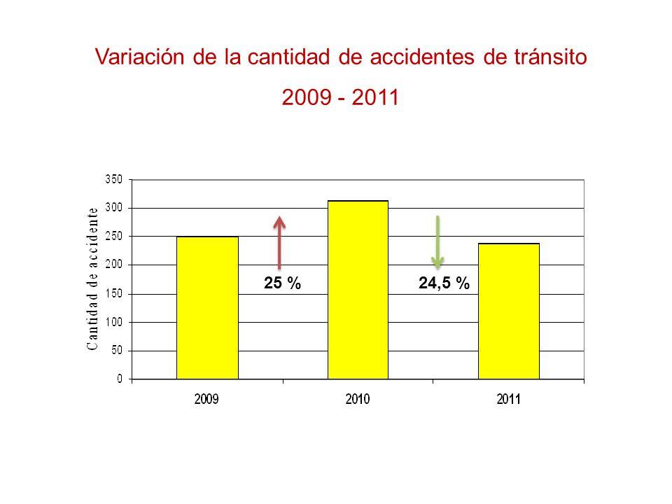 Variación de la cantidad de accidentes de tránsito