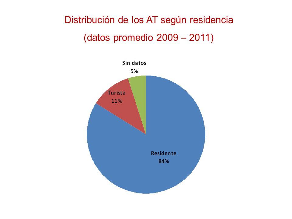 Distribución de los AT según residencia
