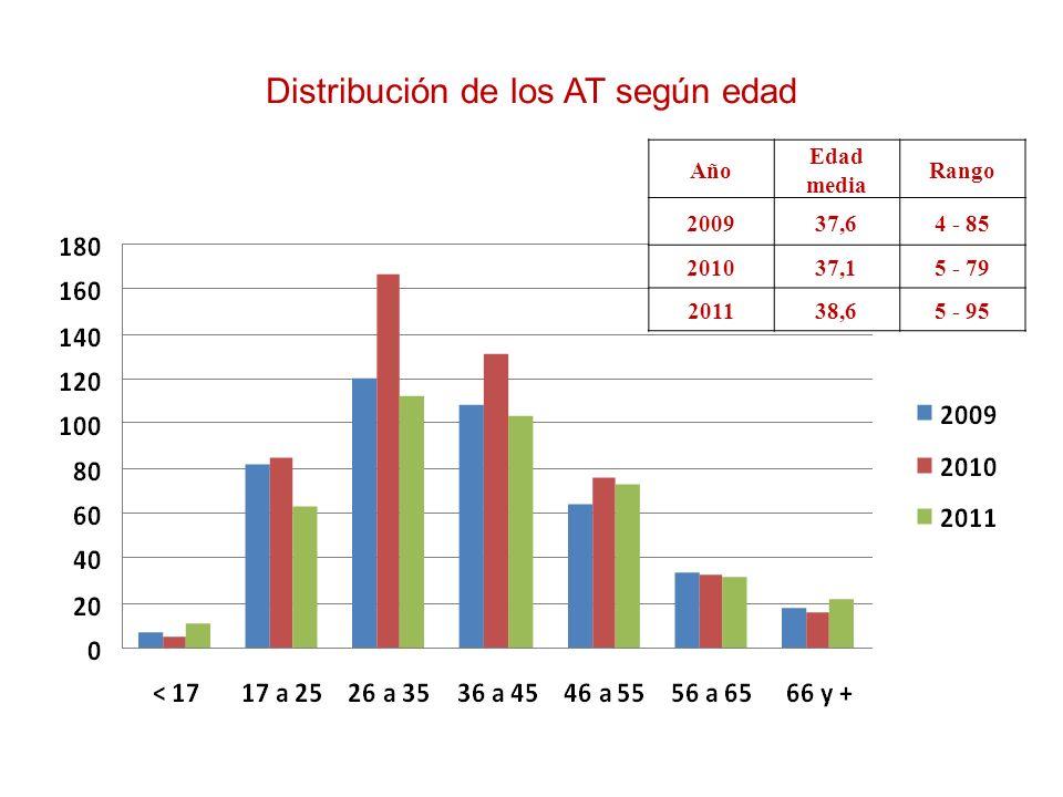 Distribución de los AT según edad