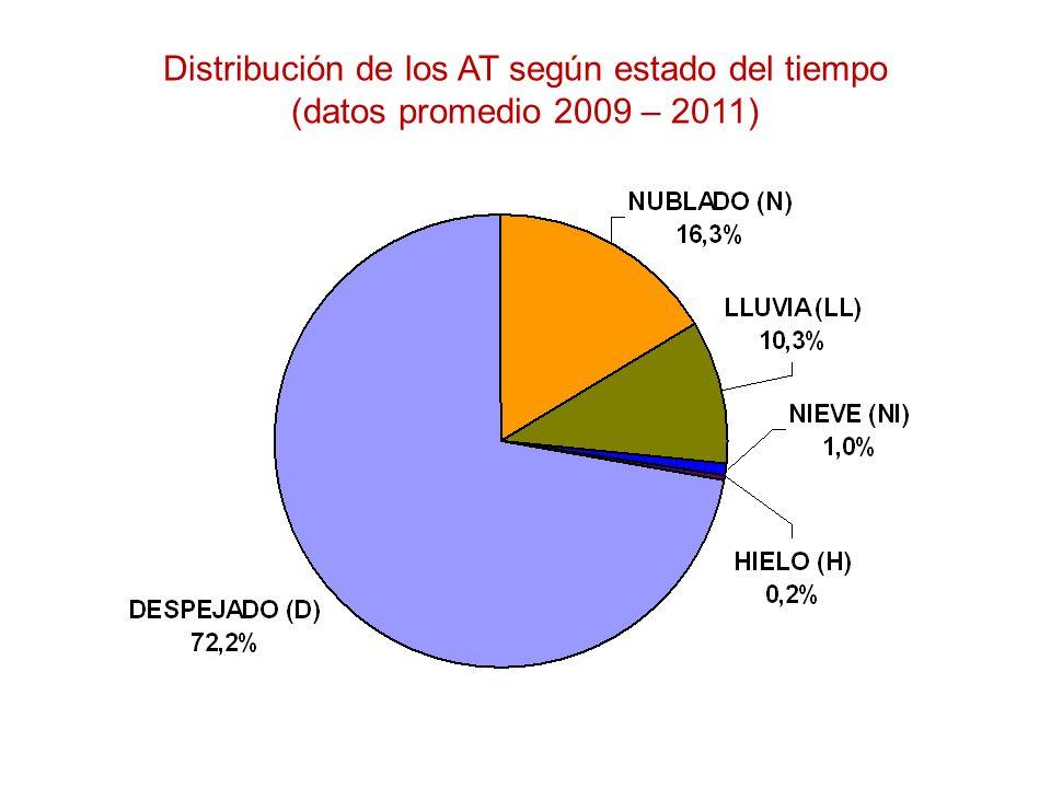 Distribución de los AT según estado del tiempo