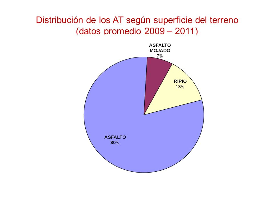 Distribución de los AT según superficie del terreno