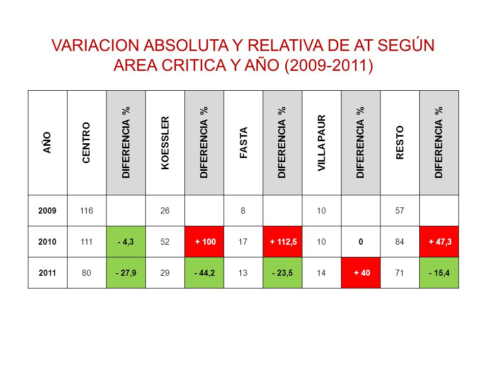 VARIACION ABSOLUTA Y RELATIVA DE AT SEGÚN AREA CRITICA Y AÑO (2009-2011)