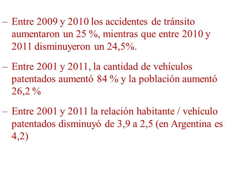 Entre 2009 y 2010 los accidentes de tránsito aumentaron un 25 %, mientras que entre 2010 y 2011 disminuyeron un 24,5%.