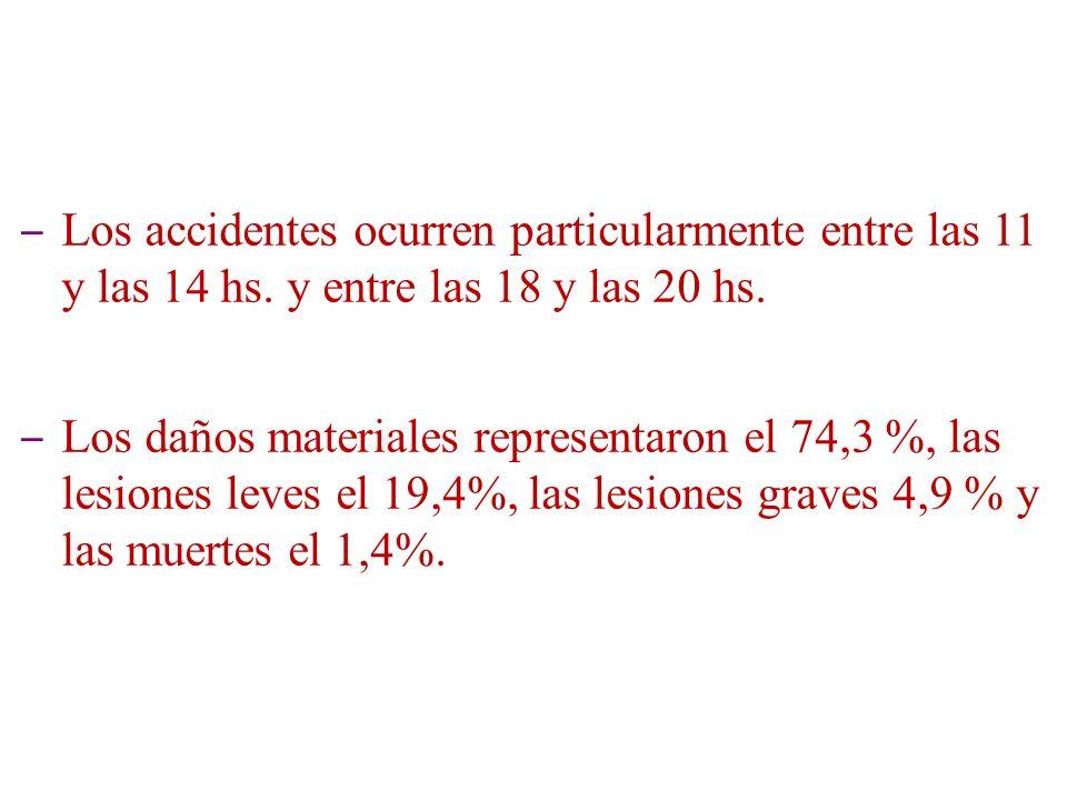 Los accidentes ocurren particularmente entre las 11 y las 14 hs